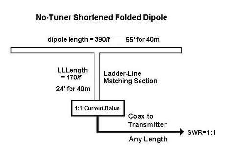 Shortened Folded Dipoles