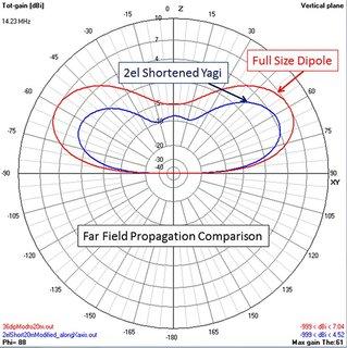 Shortened, 2 Element Beam vs Full Size Dipole